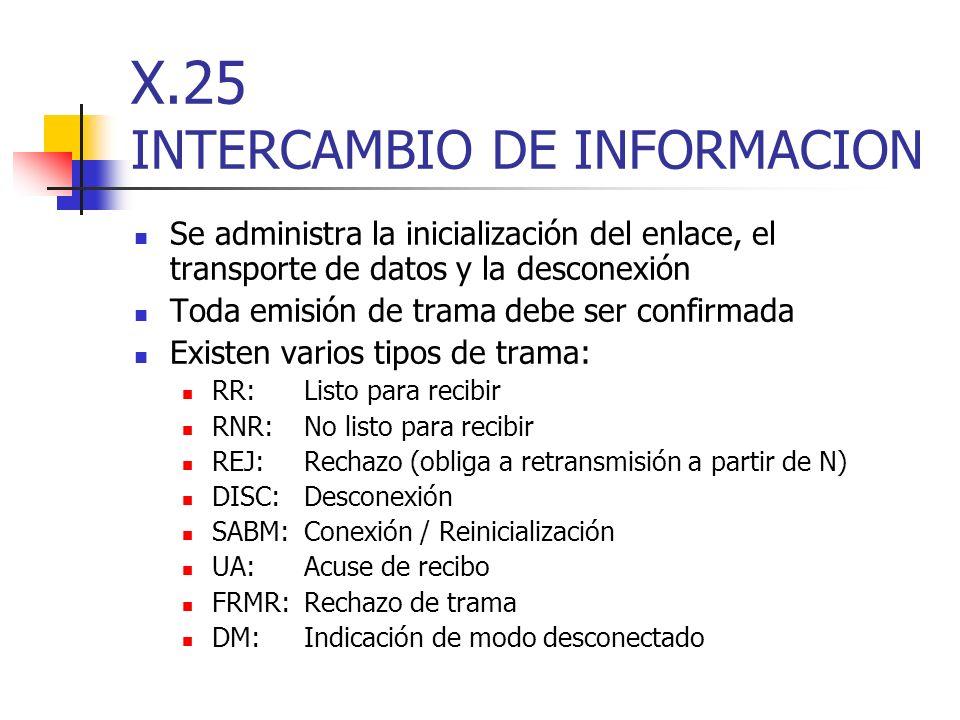 X.25 INTERCAMBIO DE INFORMACION