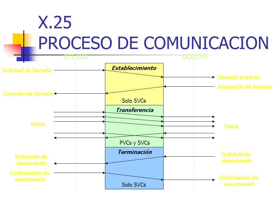 X.25 PROCESO DE COMUNICACION