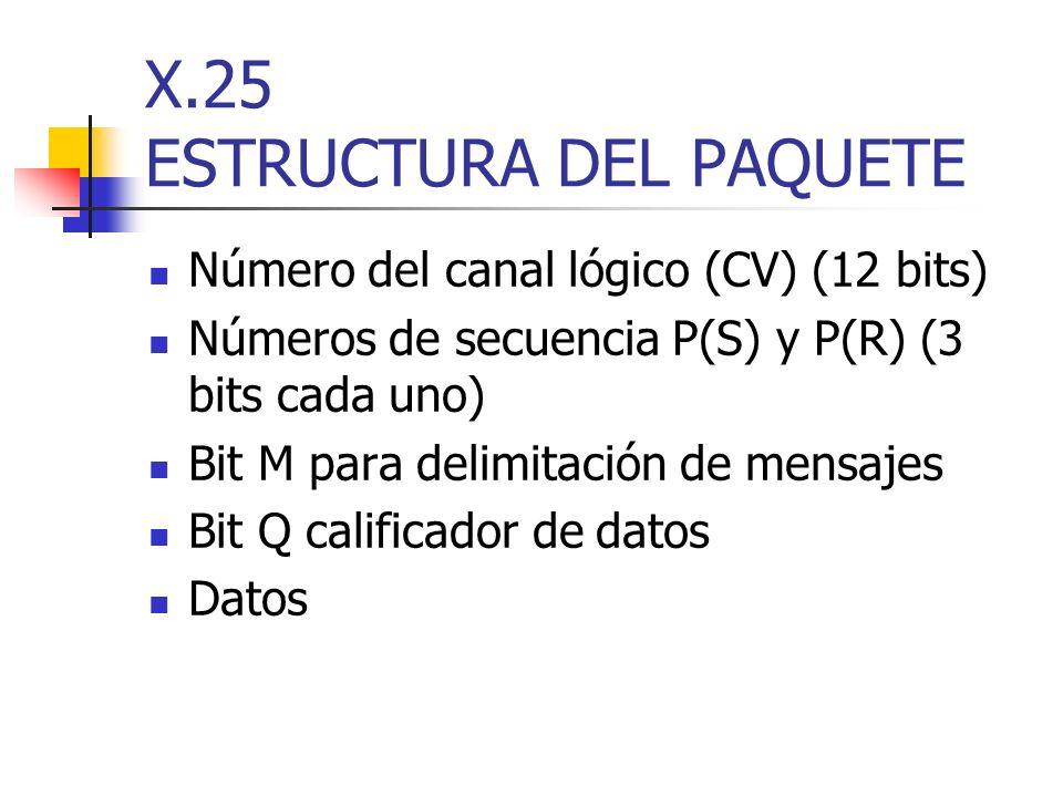 X.25 ESTRUCTURA DEL PAQUETE