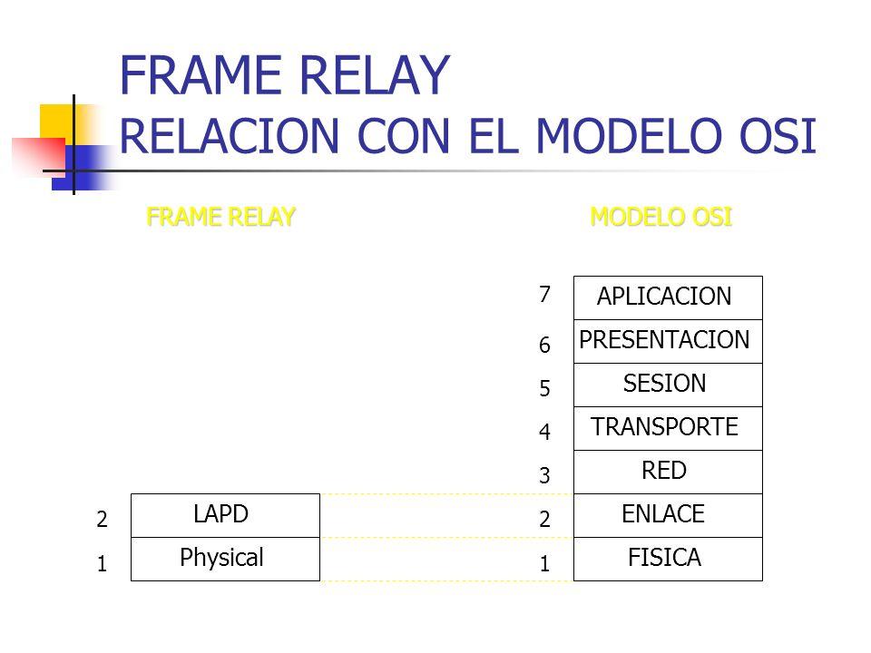 FRAME RELAY RELACION CON EL MODELO OSI