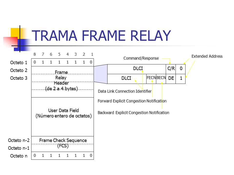 TRAMA FRAME RELAY Octeto 1 DLCI C/R Octeto 2 Frame Relay Header