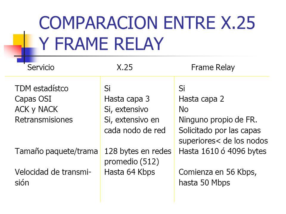 COMPARACION ENTRE X.25 Y FRAME RELAY