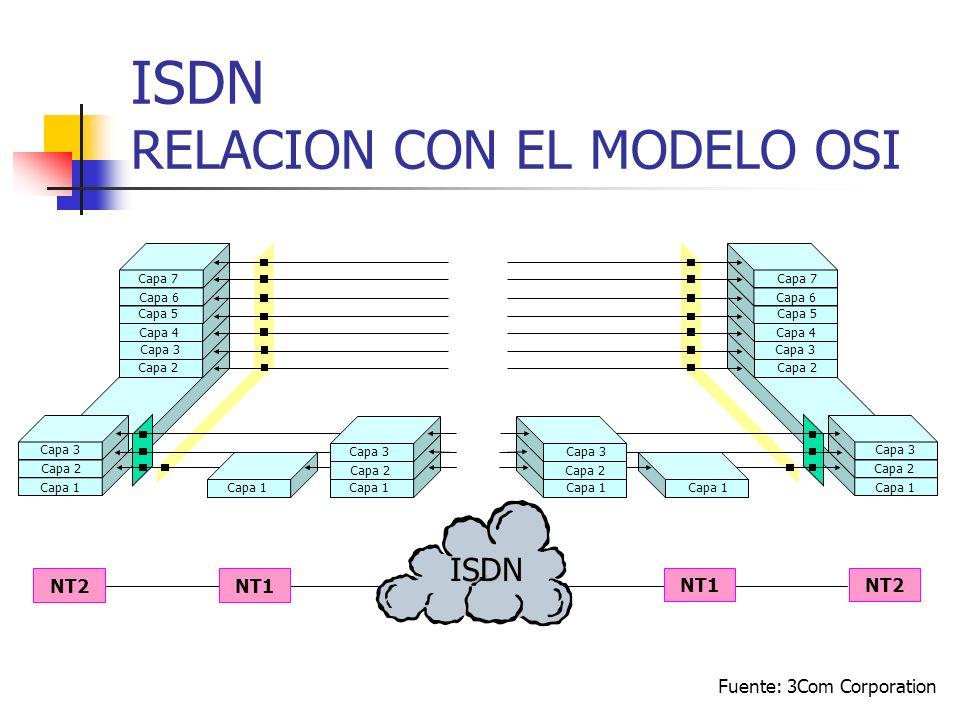 ISDN RELACION CON EL MODELO OSI