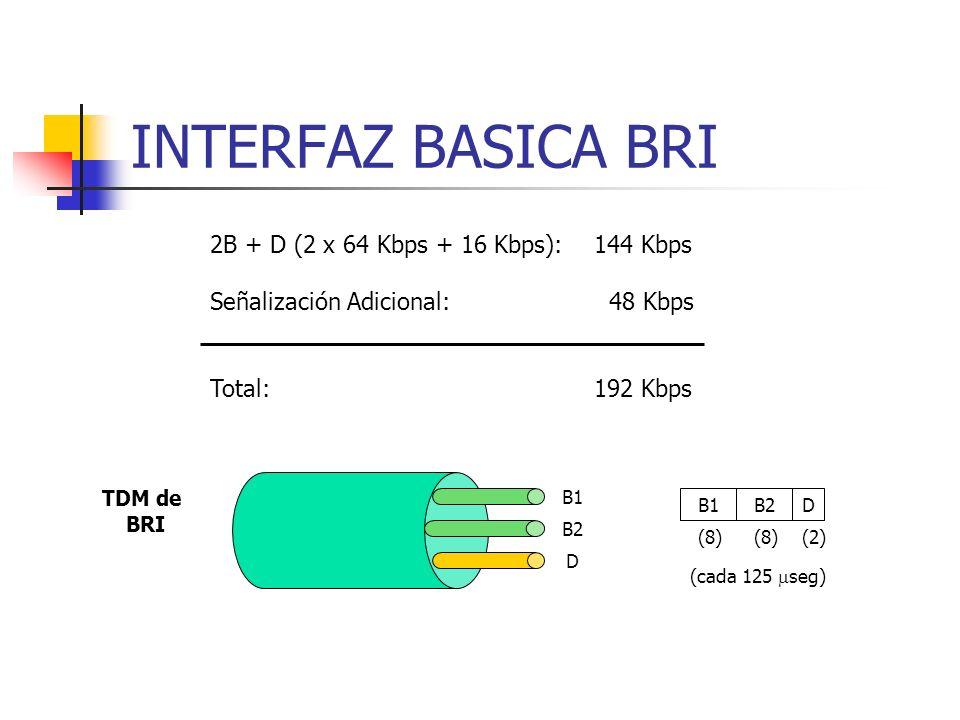 INTERFAZ BASICA BRI 2B + D (2 x 64 Kbps + 16 Kbps): 144 Kbps