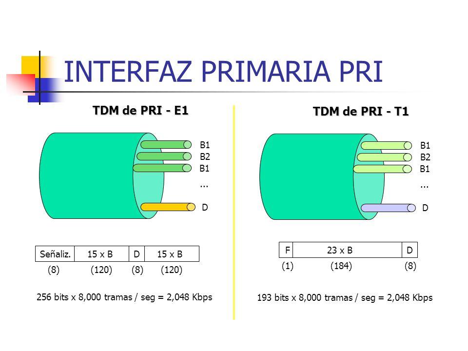 INTERFAZ PRIMARIA PRI TDM de PRI - E1 TDM de PRI - T1 B1 B2 D ... B1