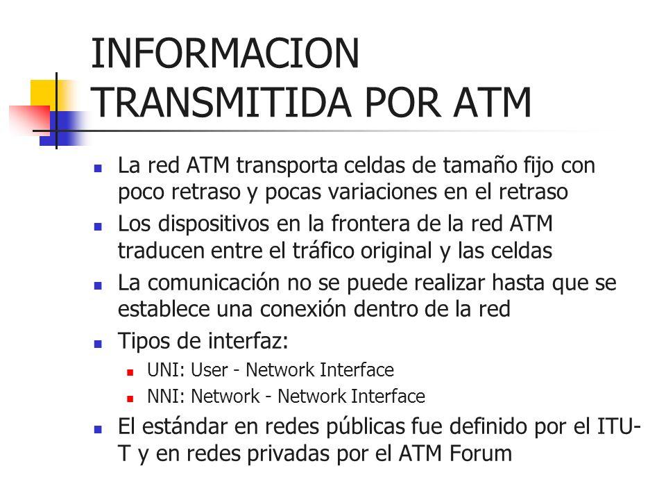 INFORMACION TRANSMITIDA POR ATM