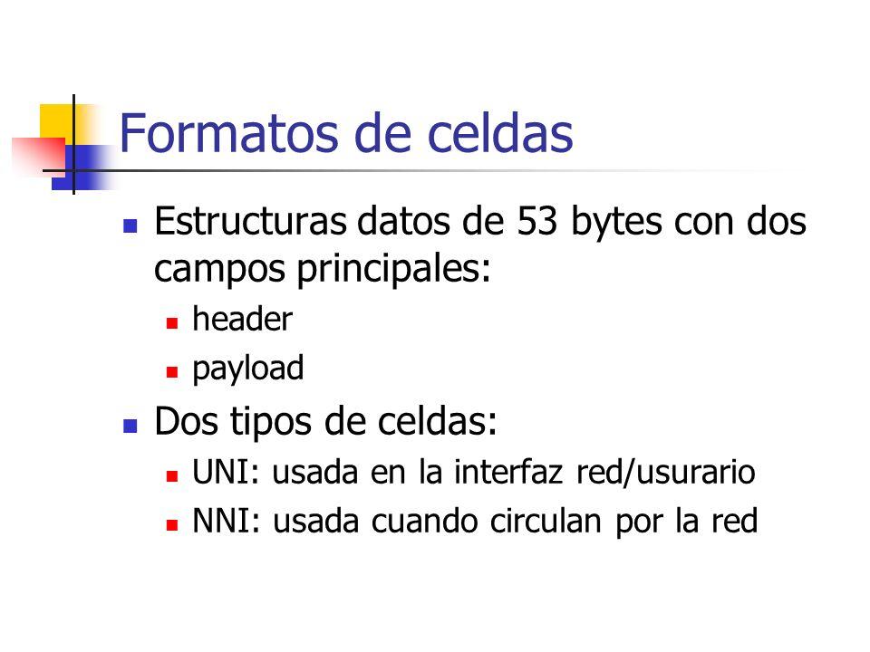 Formatos de celdas Estructuras datos de 53 bytes con dos campos principales: header. payload. Dos tipos de celdas: