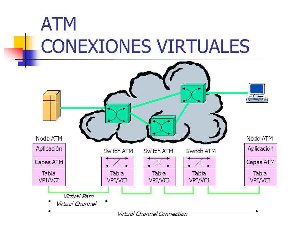 ATM CONEXIONES VIRTUALES