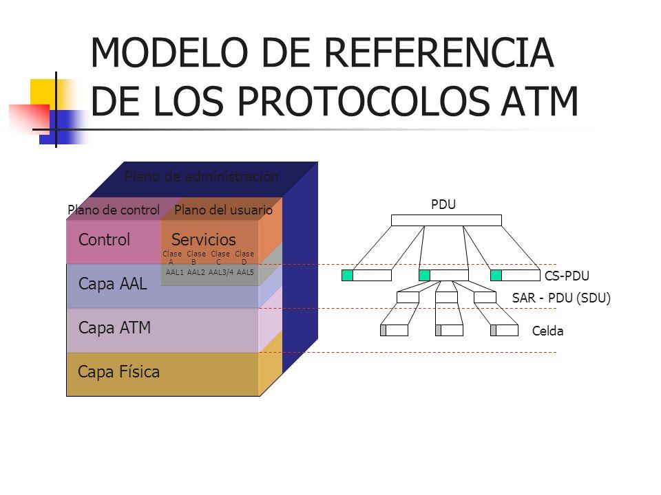 MODELO DE REFERENCIA DE LOS PROTOCOLOS ATM