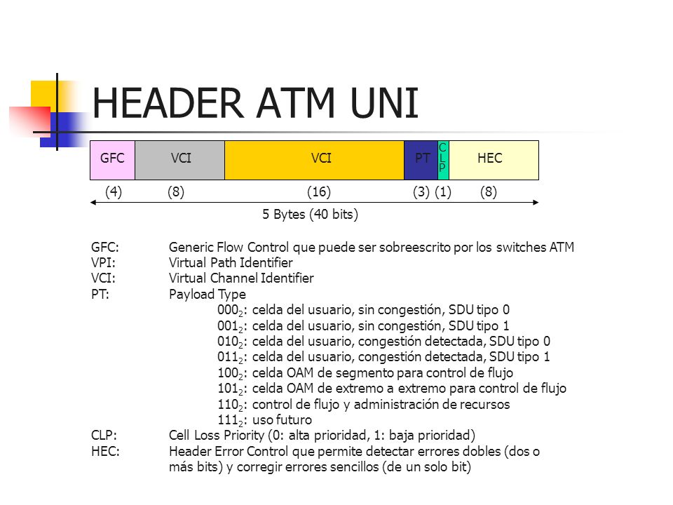 HEADER ATM UNI GFC VCI PT HEC (4) (8) (16) (3) (1) (8)