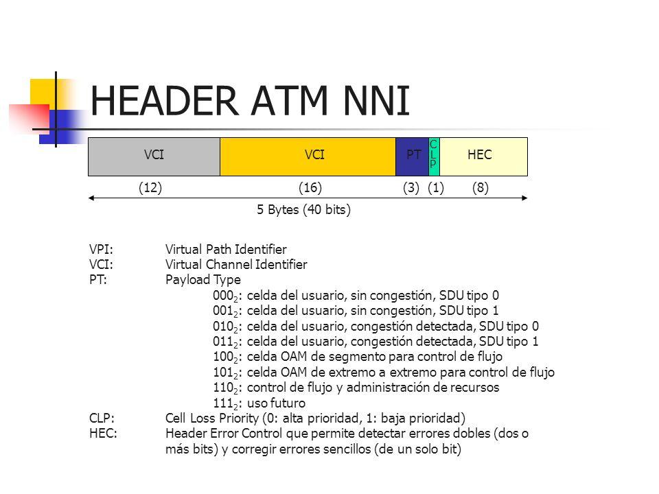 HEADER ATM NNI VCI VCI PT HEC (12) (16) (3) (1) (8) 5 Bytes (40 bits)