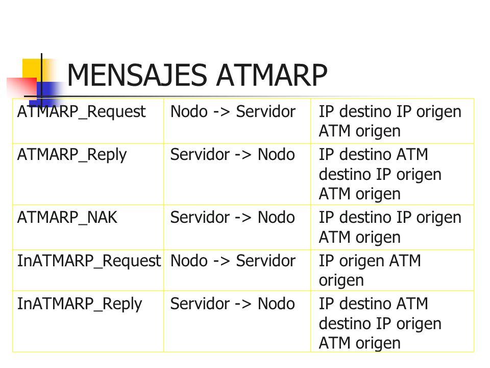 MENSAJES ATMARP ATMARP_Request Nodo -> Servidor IP destino IP origen ATM origen.