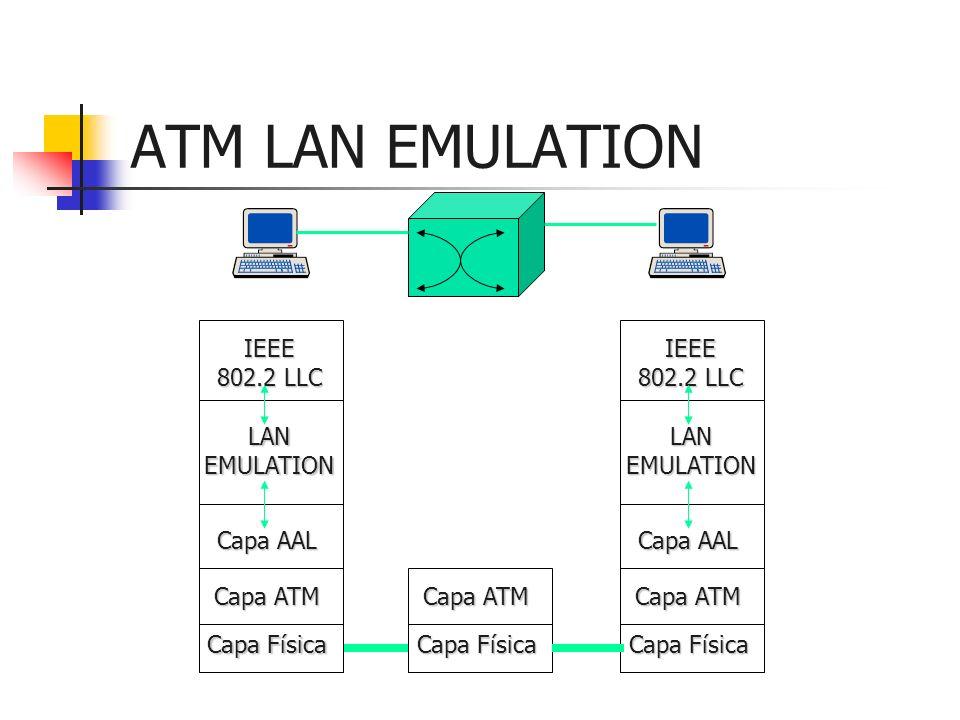 ATM LAN EMULATION IEEE 802.2 LLC LAN EMULATION Capa AAL Capa ATM