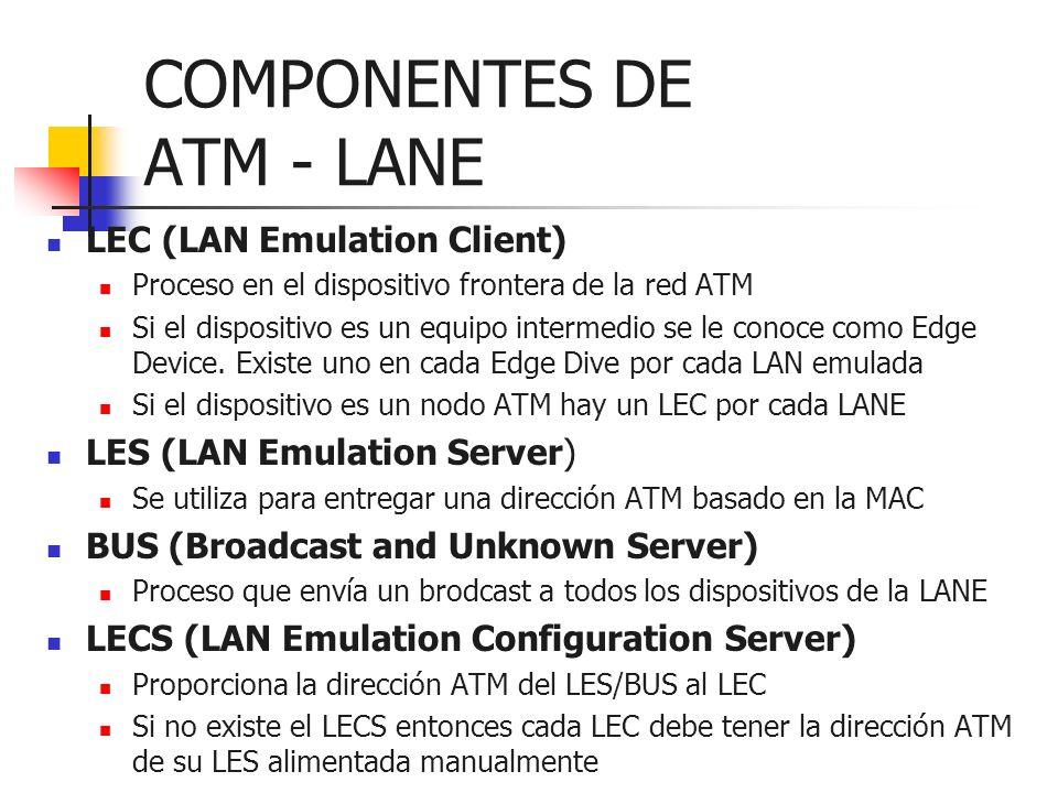 COMPONENTES DE ATM - LANE