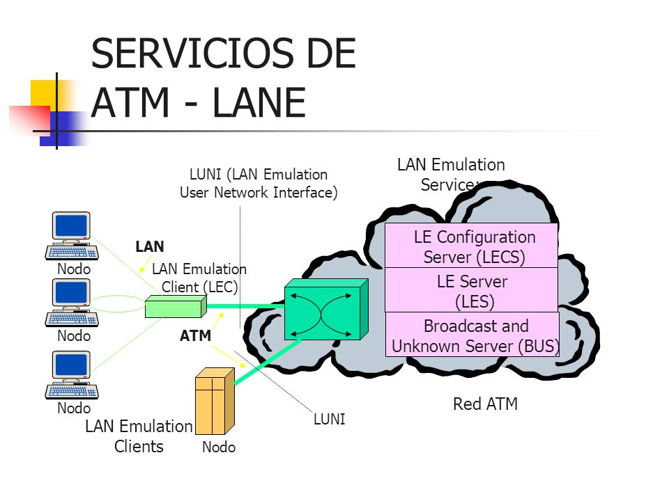 User Network Interface)
