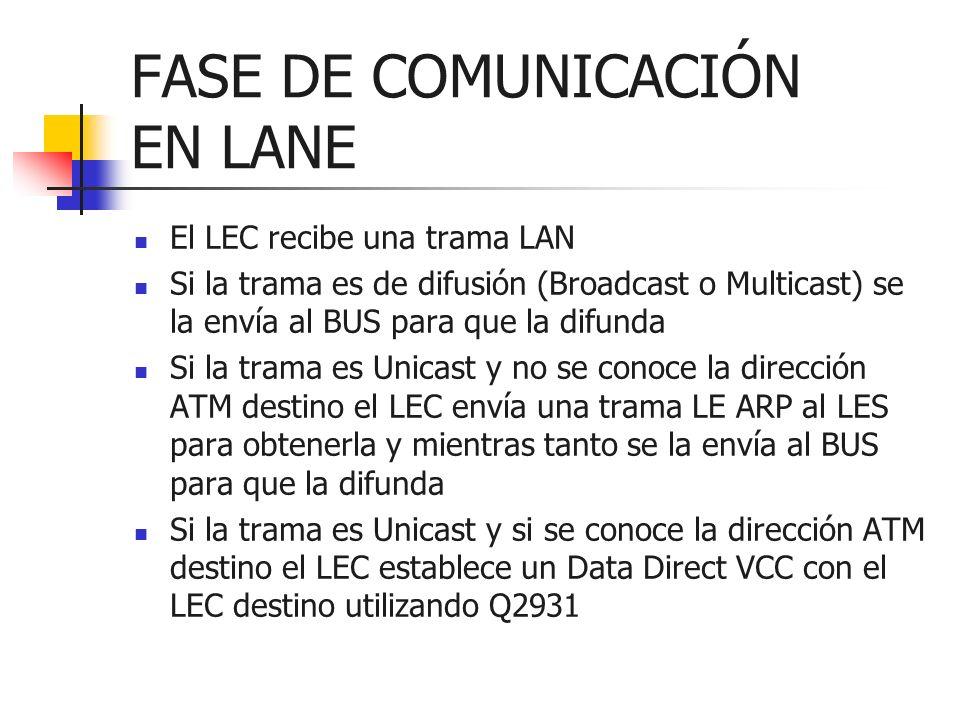 FASE DE COMUNICACIÓN EN LANE