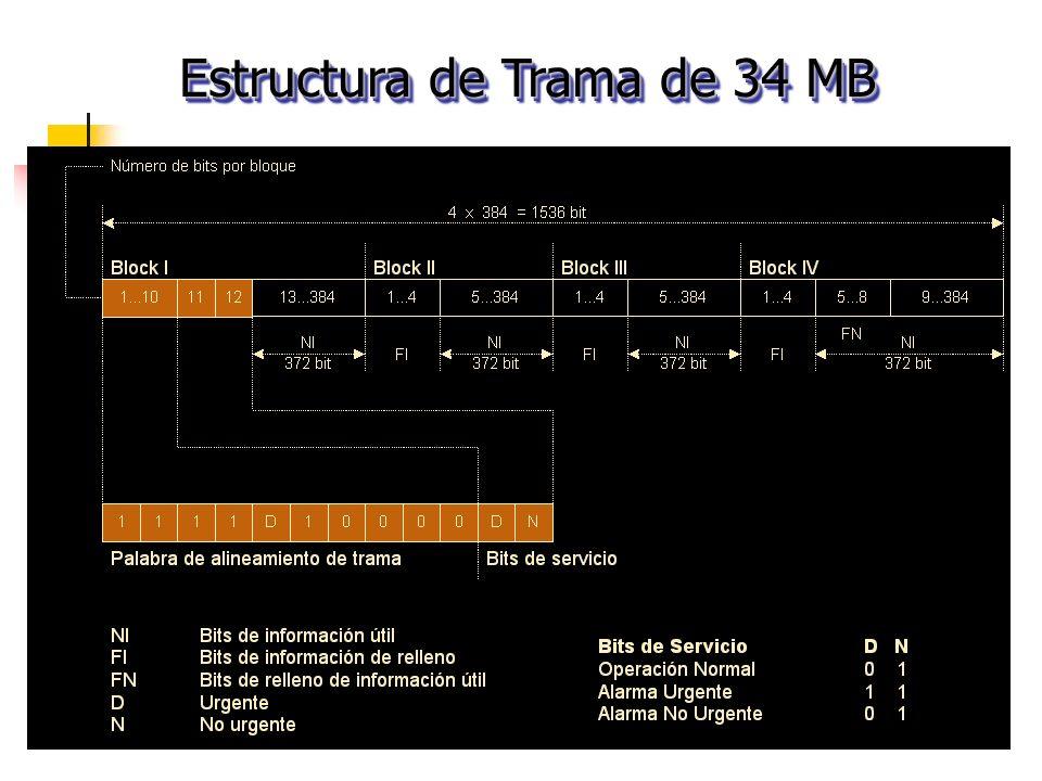 Estructura de Trama de 34 MB
