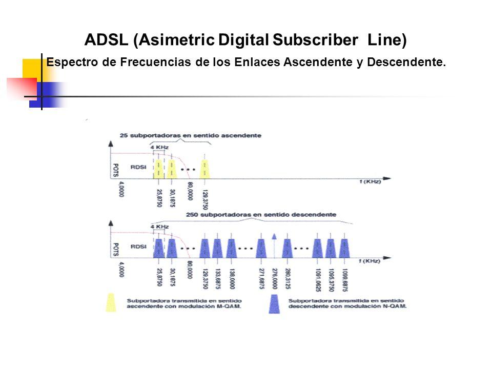 ADSL (Asimetric Digital Subscriber Line)