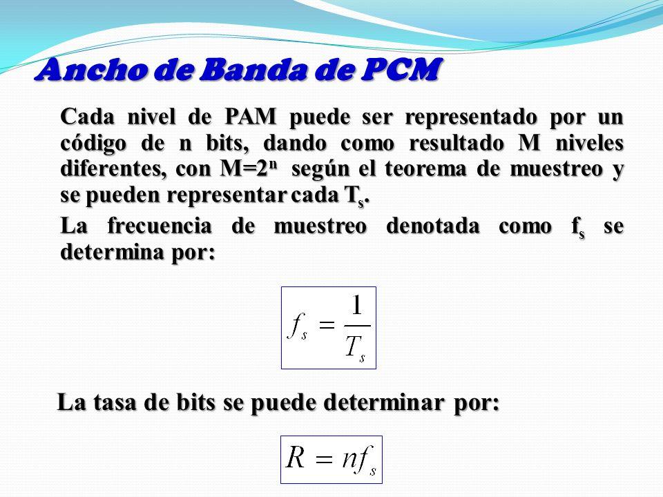 Ancho de Banda de PCM La tasa de bits se puede determinar por: