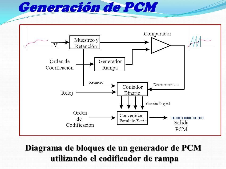 Generación de PCMGenerador. Rampa. Muestreo y. Retención. Contador. Binario. Convertidor. Paralelo/Serie.