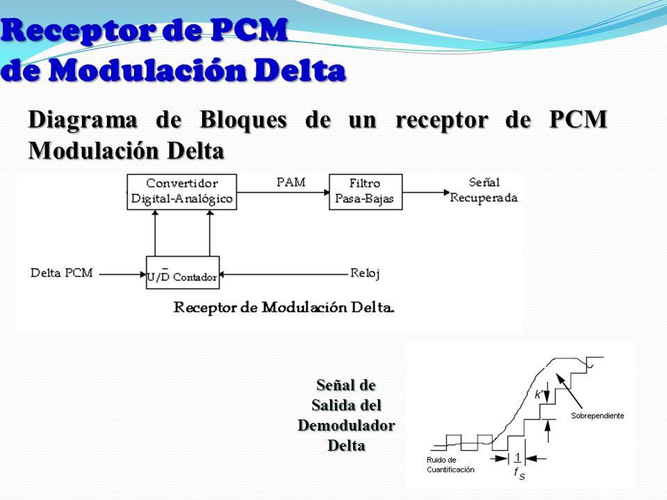 Receptor de PCM de Modulación Delta