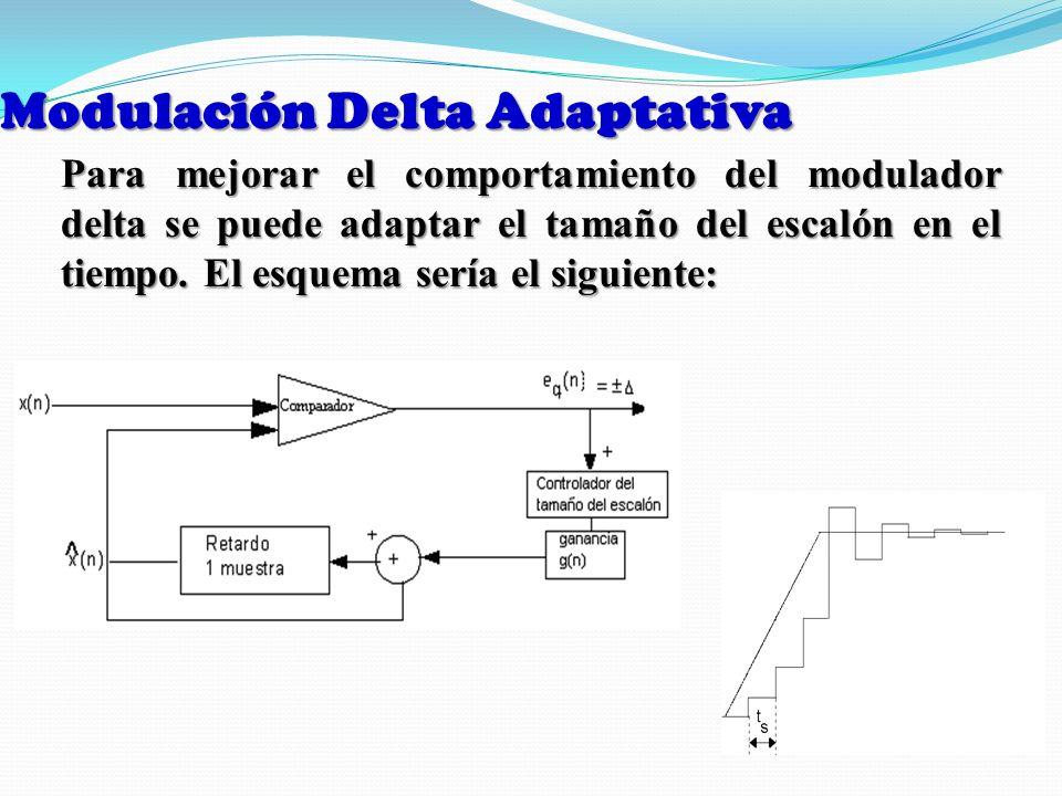 Modulación Delta Adaptativa