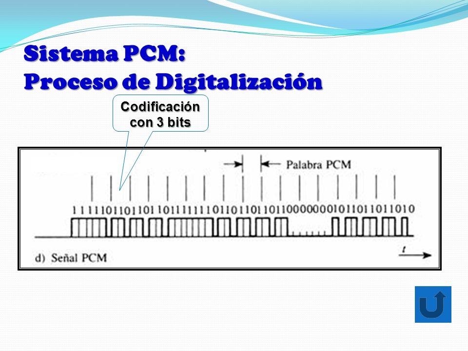 Sistema PCM: Proceso de Digitalización