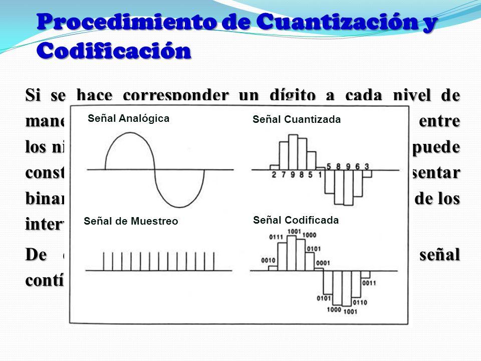 Procedimiento de Cuantización y Codificación