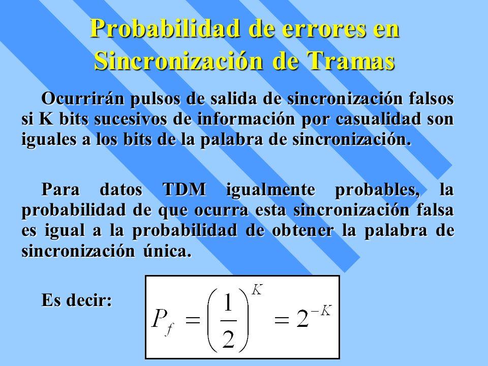 Probabilidad de errores en Sincronización de Tramas