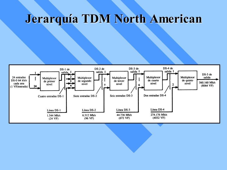 Jerarquía TDM North American