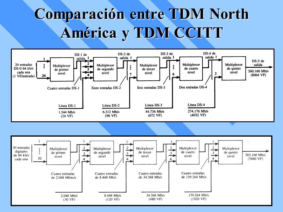 Comparación entre TDM North América y TDM CCITT
