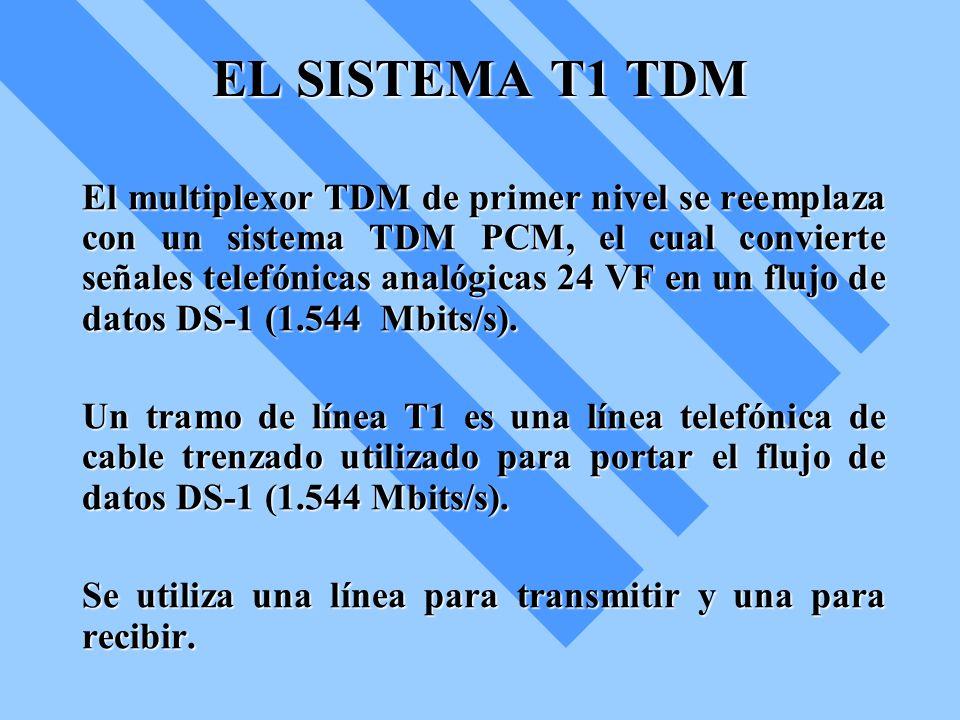 EL SISTEMA T1 TDM