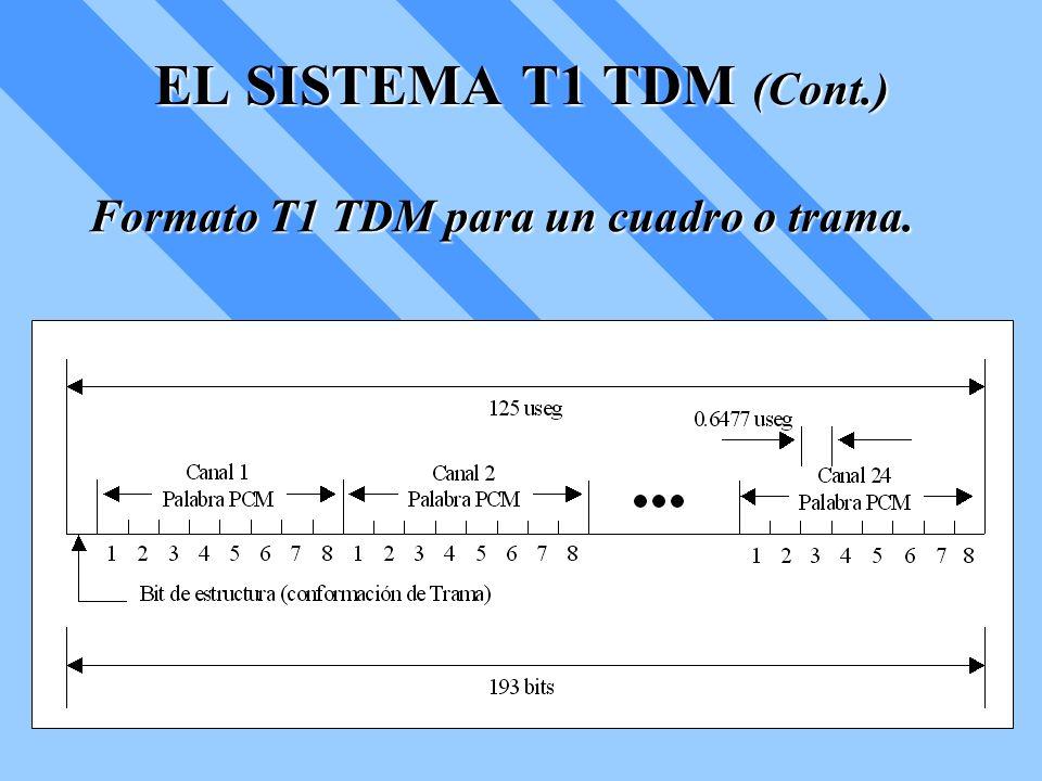 EL SISTEMA T1 TDM (Cont.) Formato T1 TDM para un cuadro o trama.