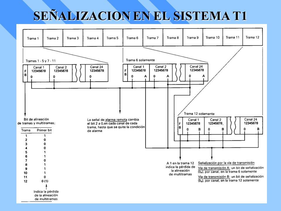 SEÑALIZACION EN EL SISTEMA T1