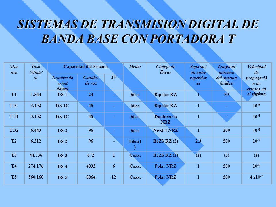 SISTEMAS DE TRANSMISION DIGITAL DE BANDA BASE CON PORTADORA T