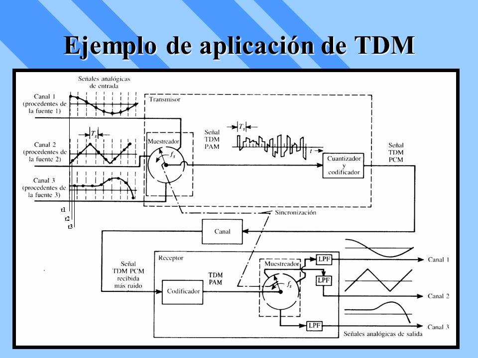Ejemplo de aplicación de TDM