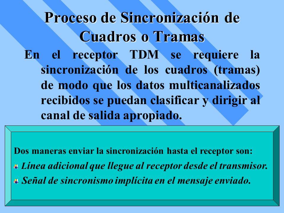 Proceso de Sincronización de Cuadros o Tramas