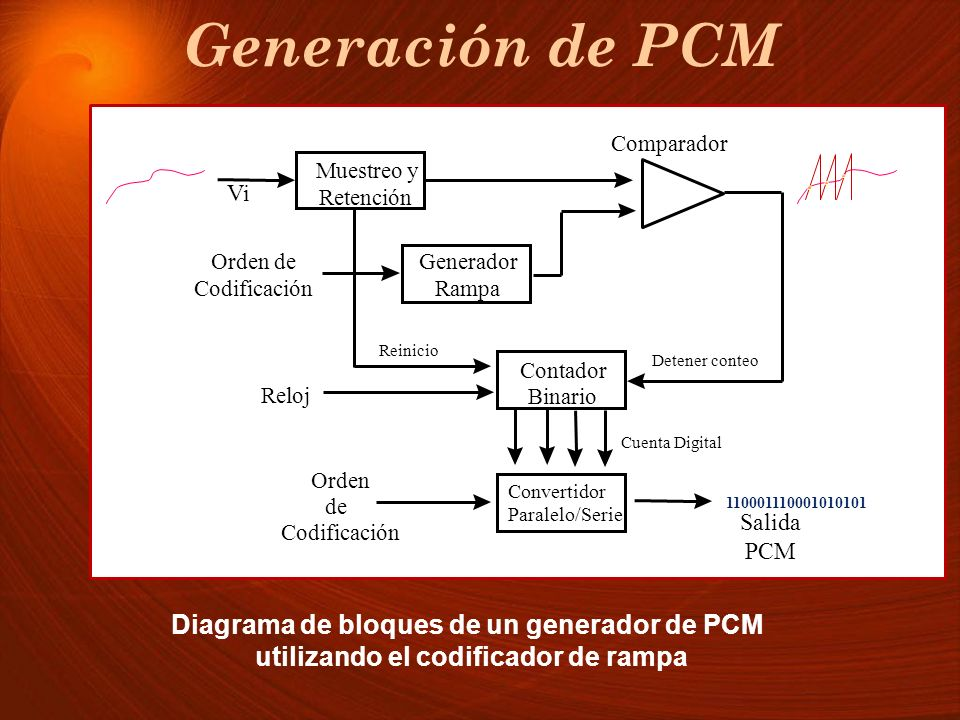 Generación de PCM Generador. Rampa. Muestreo y. Retención. Contador. Binario. Convertidor. Paralelo/Serie.