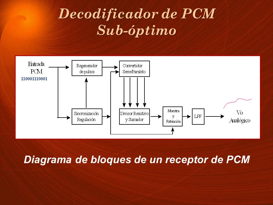 Decodificador de PCM Sub-óptimo