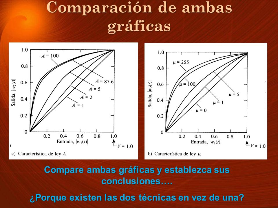 Comparación de ambas gráficas