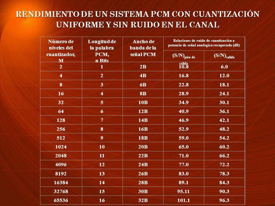 RENDIMIENTO DE UN SISTEMA PCM CON CUANTIZACIÓN UNIFORME Y SIN RUIDO EN EL CANAL