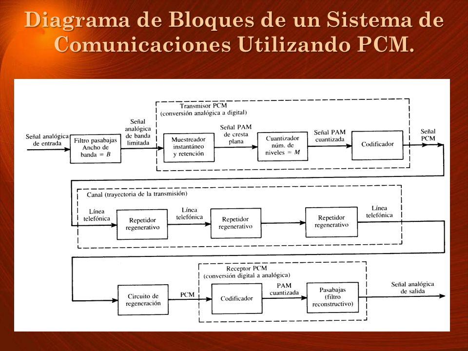 Diagrama de Bloques de un Sistema de Comunicaciones Utilizando PCM.