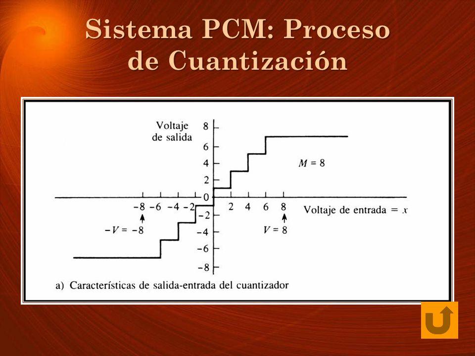 Sistema PCM: Proceso de Cuantización