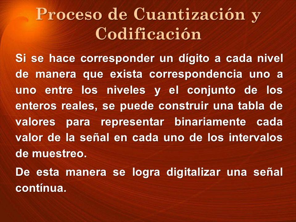 Proceso de Cuantización y Codificación