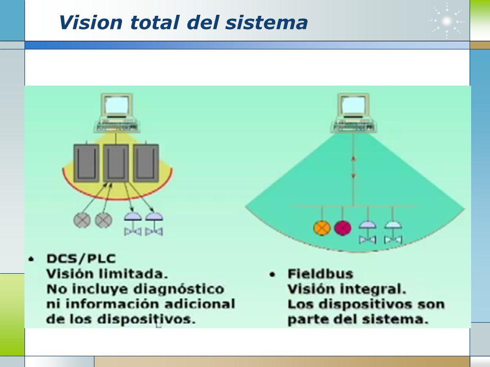 Vision total del sistema