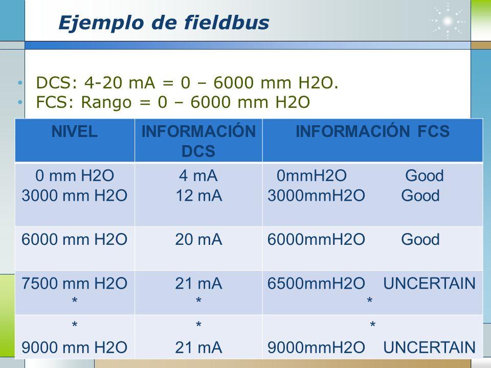 Ejemplo de fieldbus DCS: 4-20 mA = 0 – 6000 mm H2O.