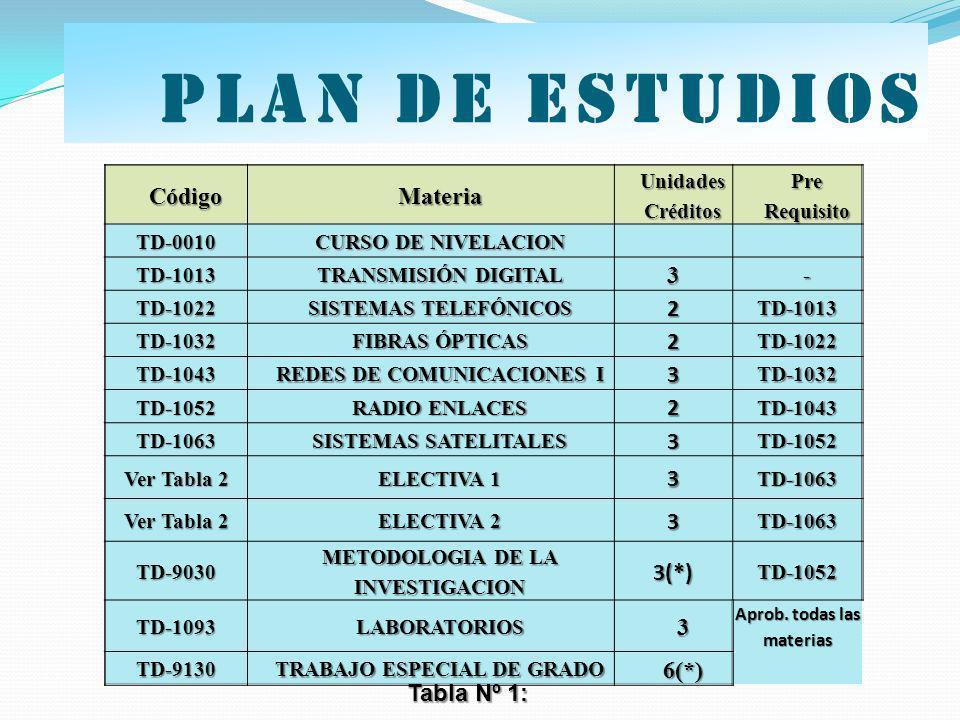 Plan de estudios Código Materia 3 2 3(*) 6(*) Tabla Nº 1: