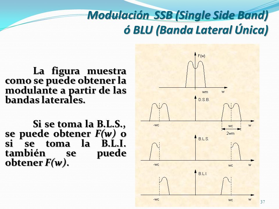 Modulación SSB (Single Side Band) ó BLU (Banda Lateral Única)