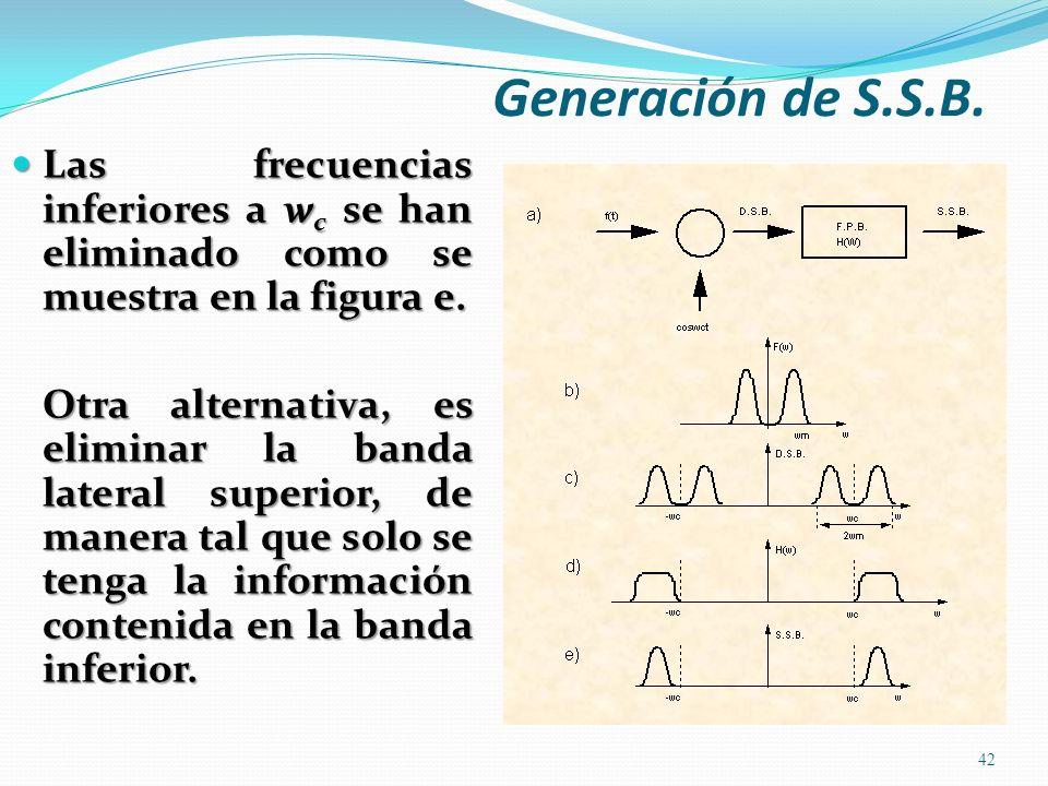 Generación de S.S.B.Las frecuencias inferiores a wc se han eliminado como se muestra en la figura e.