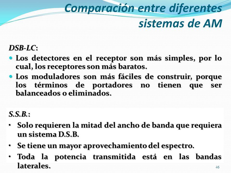 Comparación entre diferentes sistemas de AM